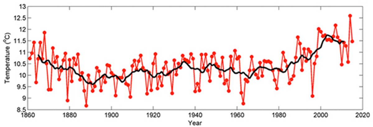 Long-term field observations on annual means (red dots) of water temperature in the Dutch Marsdiep, the westermost tidal inlet of the Wadden Sea, from 1861 to 2015