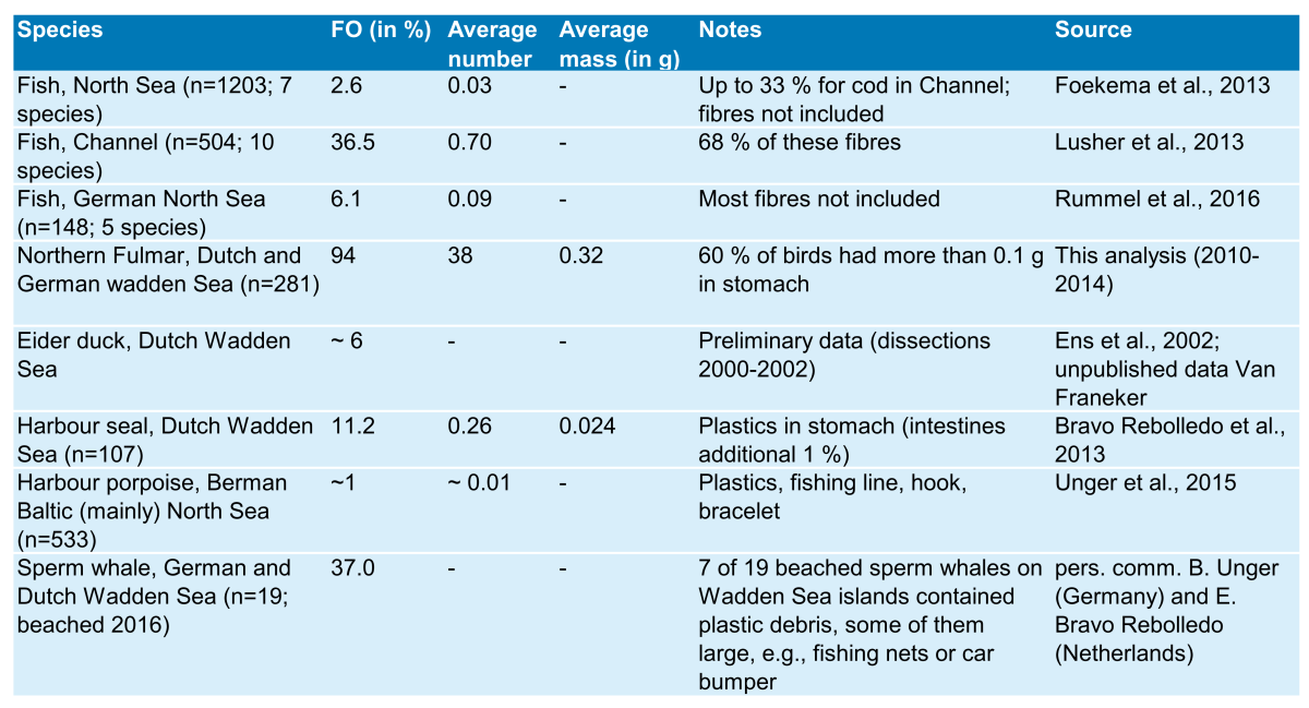 Table 5. Records for frequency of occurrence (FO) of plastic ingestion.