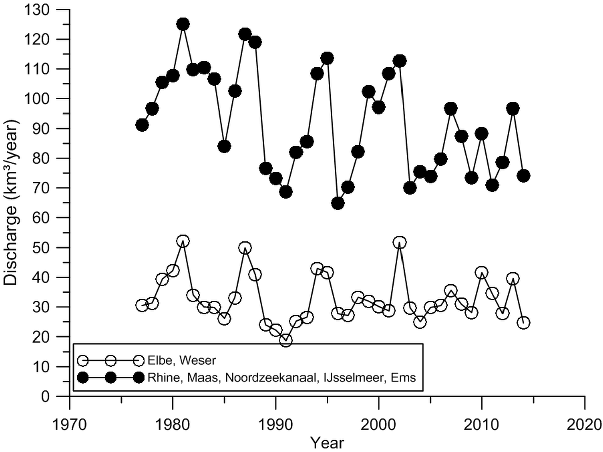 Figure 1. Major annual freshwater discharges influencing the Southern Wadden Sea