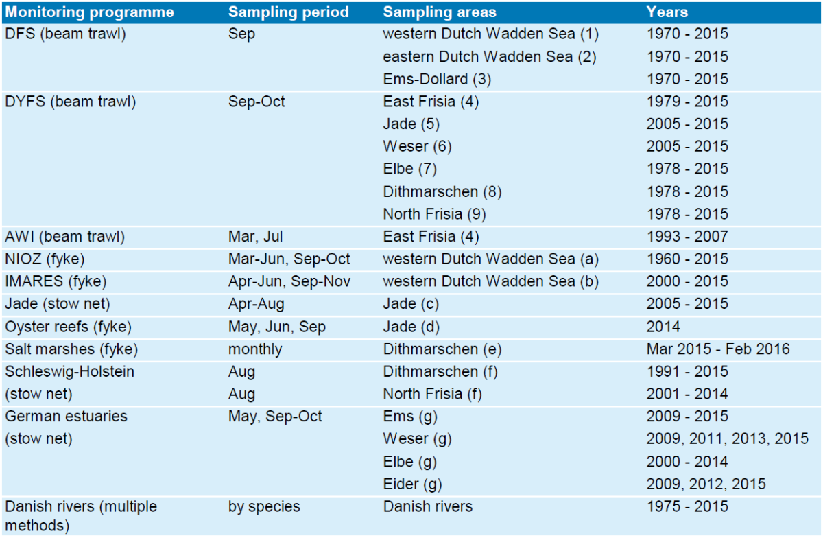 Overview of fish monitoring programmes included in the QSR report
