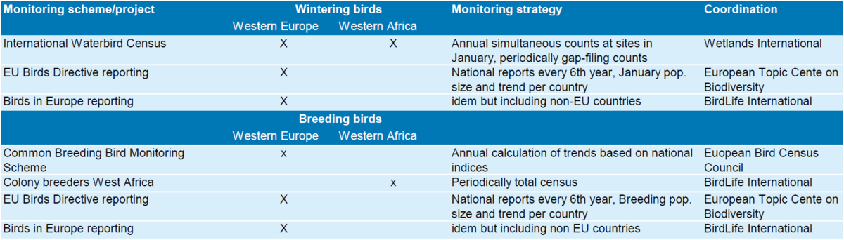 Table 1. Overview of monitoring schemes and projects as used for the flyway results