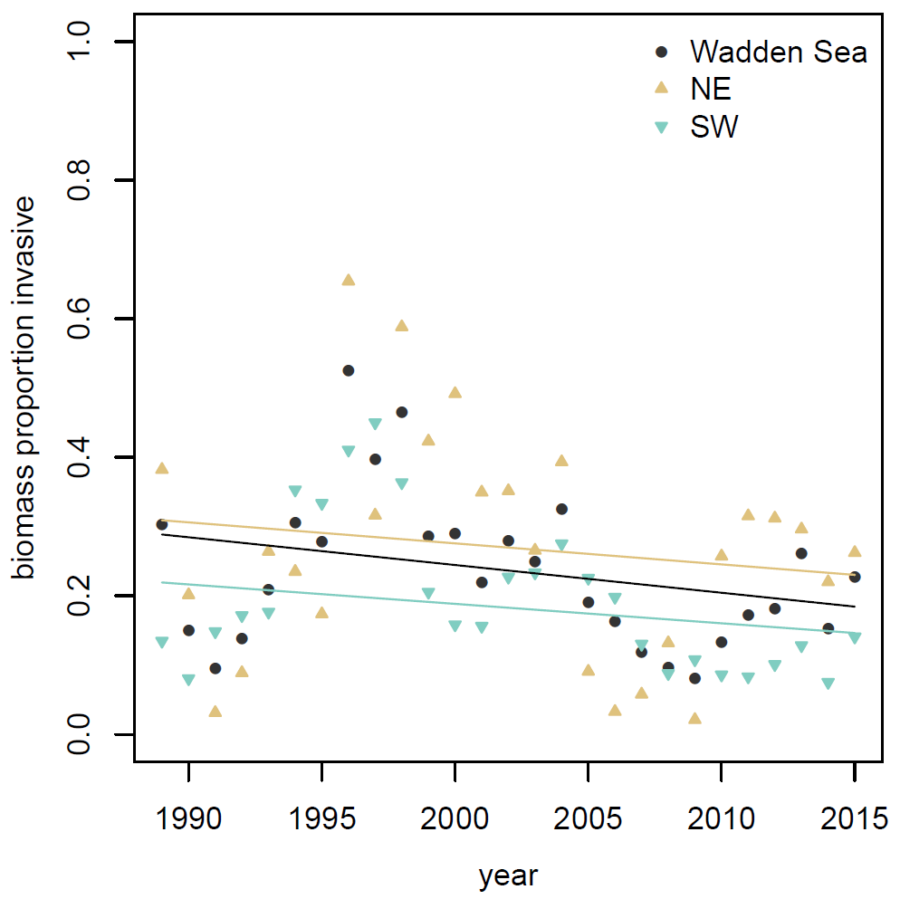 Proportional contribution of invasive species to the total macrozoobenthos biomass in the Wadden Sea