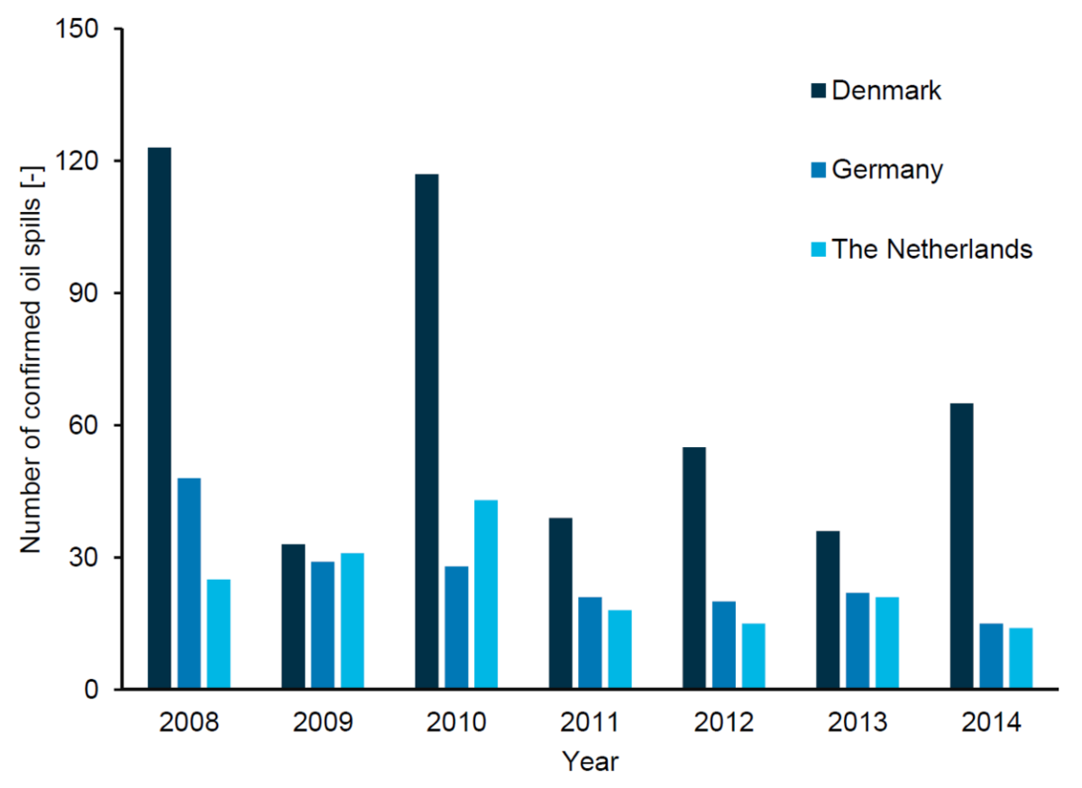 Total estimated numbers of confirmed oil spills in Dutch, German and Danish marine waters from 2008 to 2014.