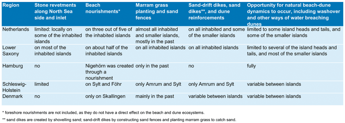 Table 2. Degree of natural dynamics of beaches and dunes per region. Also interventions from the past are included, as far as they still have an effect on the dynamics of beaches and dunes.