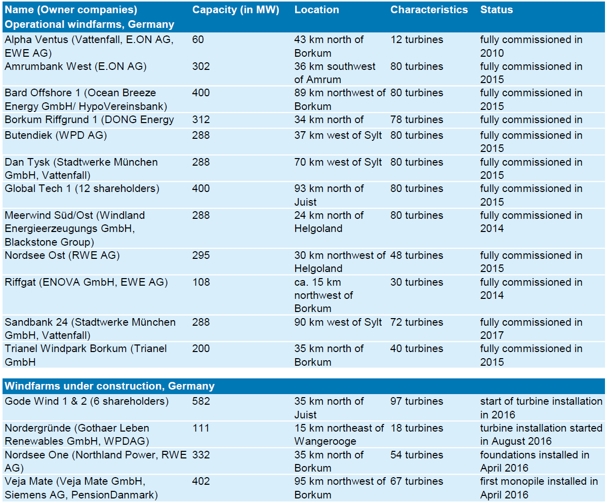 Table 2. Operational and currently constructed North Sea offshore windparks in Germany.
