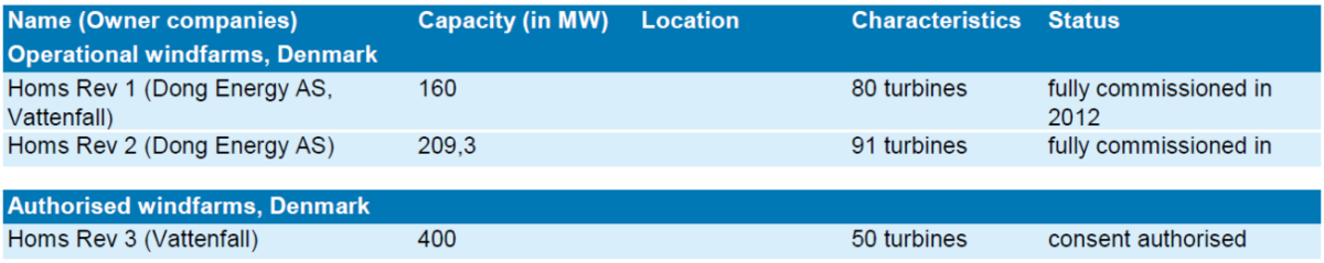 Table 3. Operational and authorized North Sea offshore wind parks in Denmark.