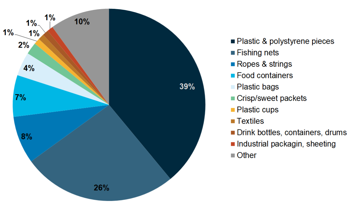 Figure 6. Composition of litter analysed within the Fishing for Litter Programme in German harbours from 2013-2015.