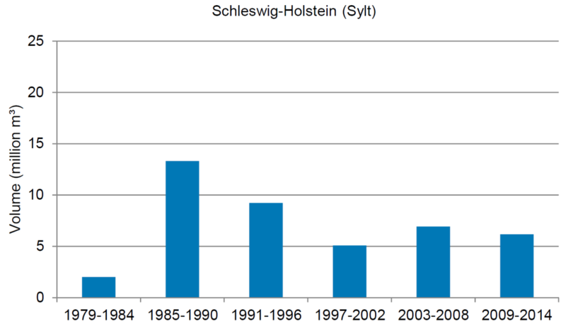 Figure 17. Beach nourishments on the island coasts of the Netherlands and Sylt (Schleswig-Holstein) summed per time period.