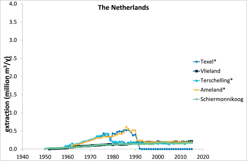 Figure 22. Drinking-water extractions on the Wadden Sea islands per sector